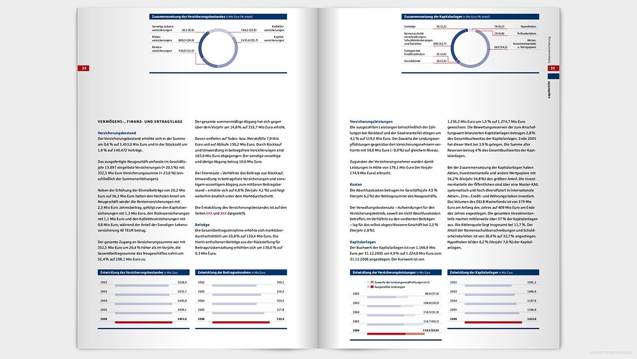 Layout einer Doppelseite mit Text und Diagrammen