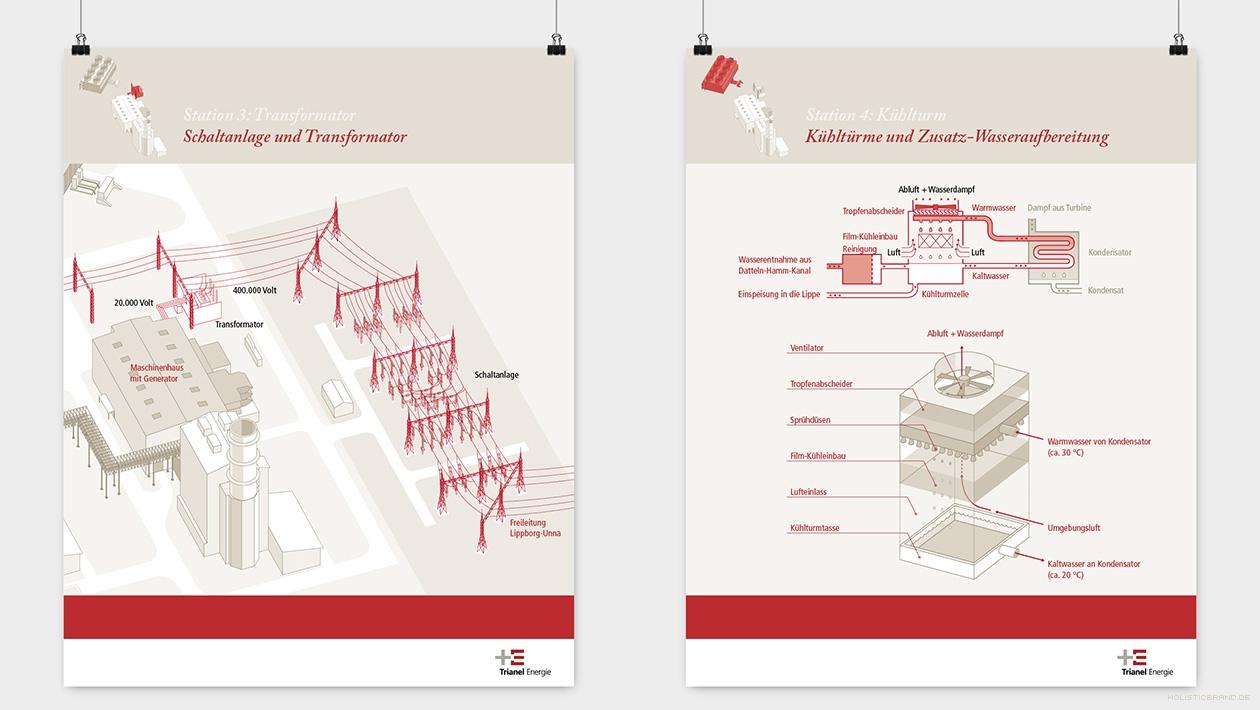 Zwei Informationstafel mit Illustration von Anlagendetails